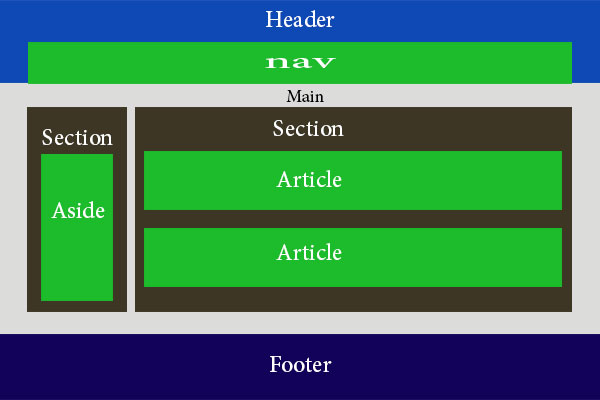 آموزش تصویری HTML5 جلسه سوم | ساختار سند HTML5 | تگ در HTML5