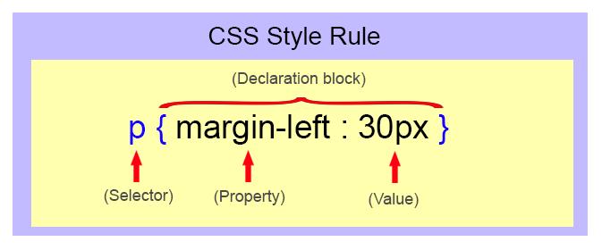 قواعد نوشتاری زبان css   ساختار زبان css   قواعد syntax در css   کلاس css