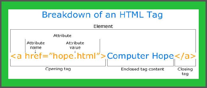 روش ایجاد لینک در HTML | پیوند صفحات در html | پیوند سایت ها یا بک لینک
