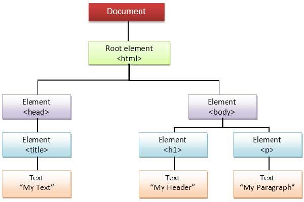 زبان برنامه نویسی جاوا اسکریپت Netscape زبان تفسیری - سایت آموزی