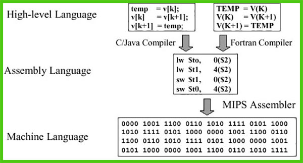 زبان برنامه نویسی سطح بالا | زبان های مایکروسافت | زبان سطح بالا | دات نت
