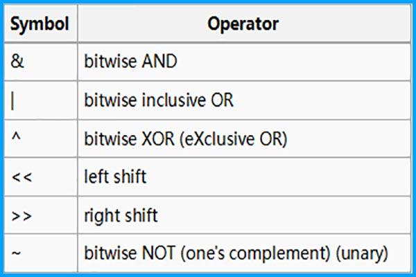 عملگرها در برنامه نویسی بخش چهارم عملگر های بیتی - سایت آموزی