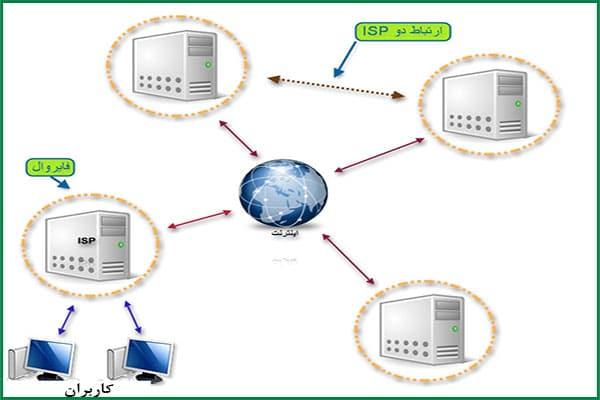 سرویس دهنده خدمات اینترنتی یا ISP چیست؟ | ISP چیست؟ | پروایدر | انواع ISP