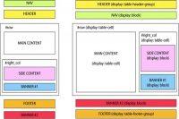 ویژگی display در css |ویژگی display | صفت display | خاصیت display