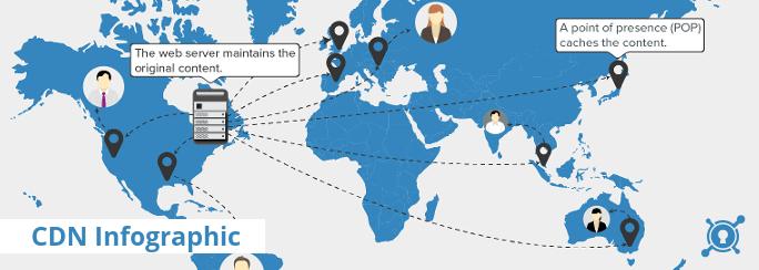 شبکه توزیع محتوا یا CDN چیست | خدمات CDN در ایران | CDN رایگان