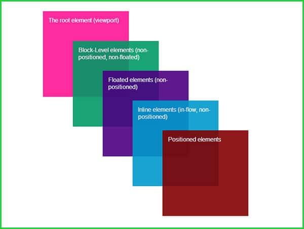 ویژگی z-index در css کنترل عناصر html بر روی هم