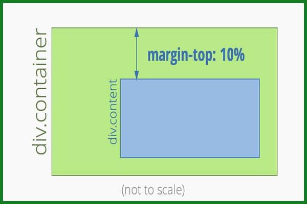 ویژگی margin در css |ویژگی margin | خاصیت margin | صفت margin