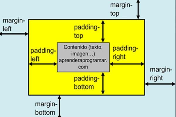 ویژگی padding در css |ویژگی padding | خاصیت padding در css
