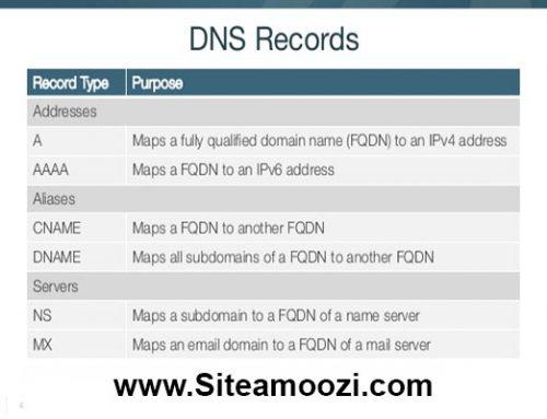 انواع رکورد های DNS
