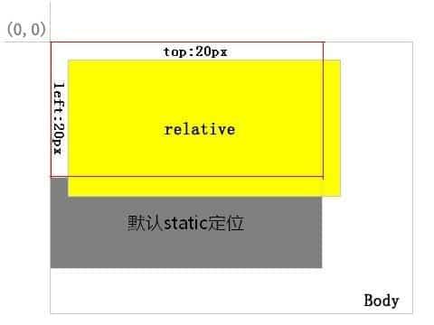 ویژگی position در css تعیین موقعیت مکانی تگ html