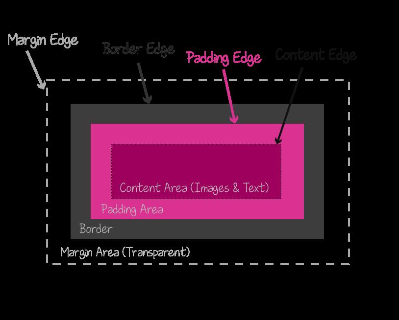 ویژگی box-sizing در css | اندازه نواحی تگ html - سایت آموزی