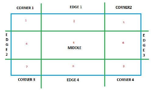 صفت border-image-slice در css تکه های حاشیه تصویری
